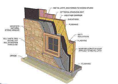 Stone Veneer Globespec National Residential And